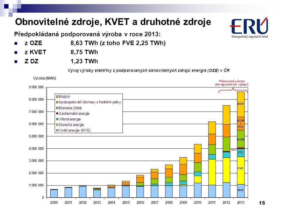 Obnovitelné zdroje, KVET a druhotné zdroje