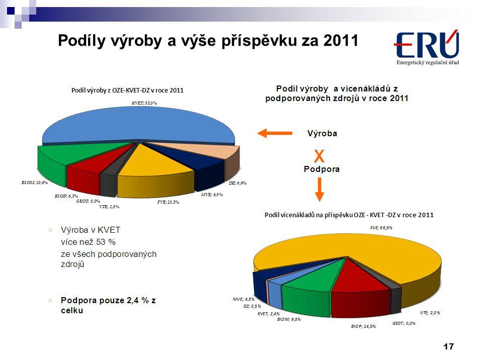 Podíly výroby a výše příspěvku za 2011
