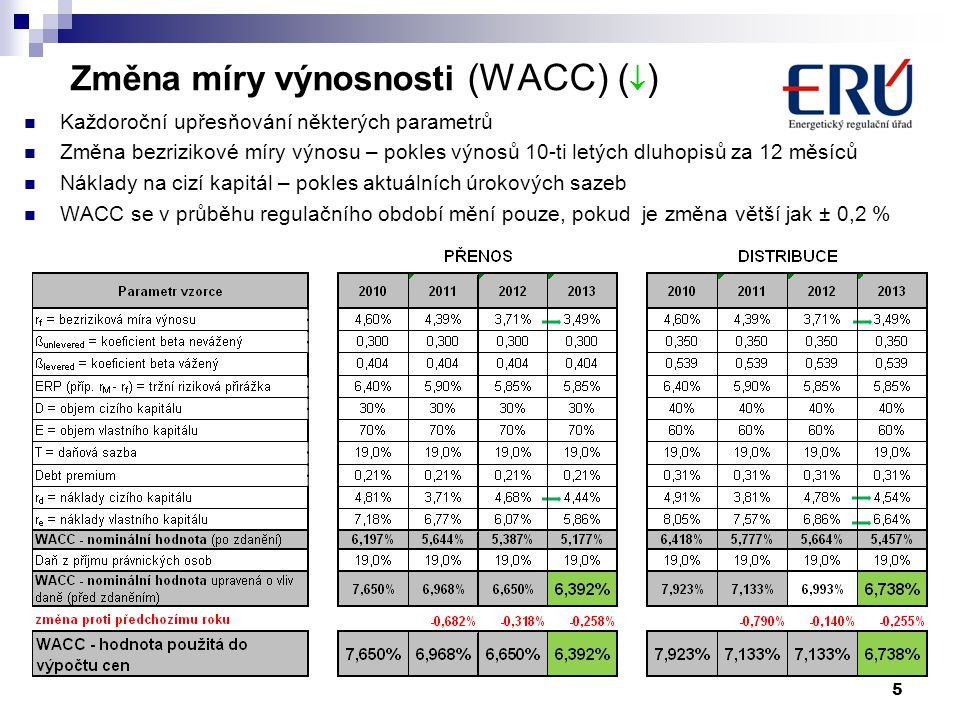 Změna míry výnosnosti (WACC) ()