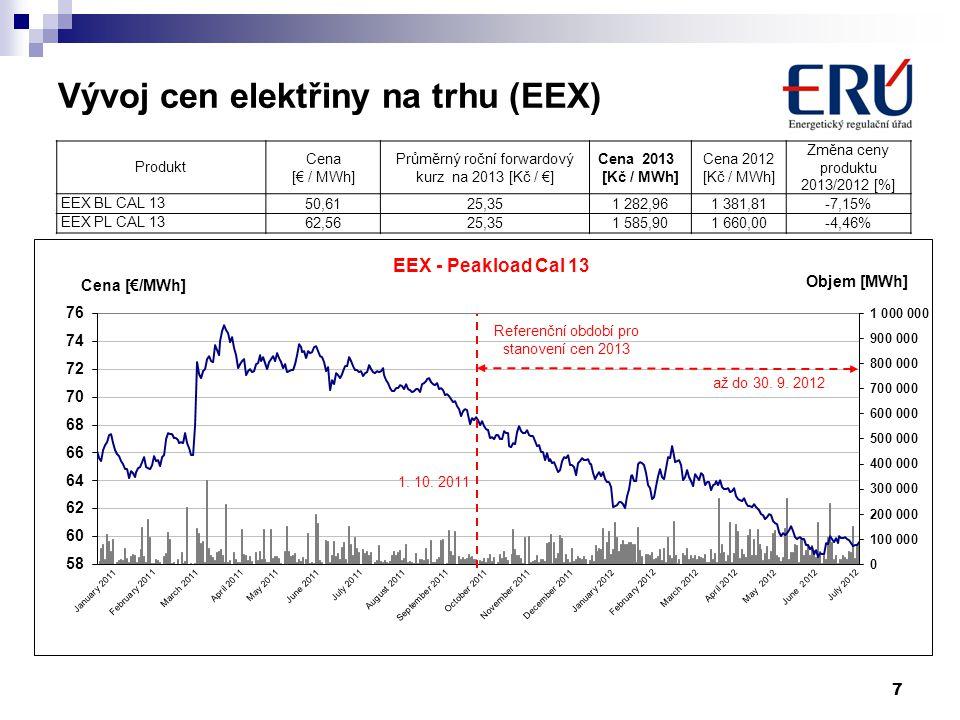 Vývoj cen elektřiny na trhu (EEX)