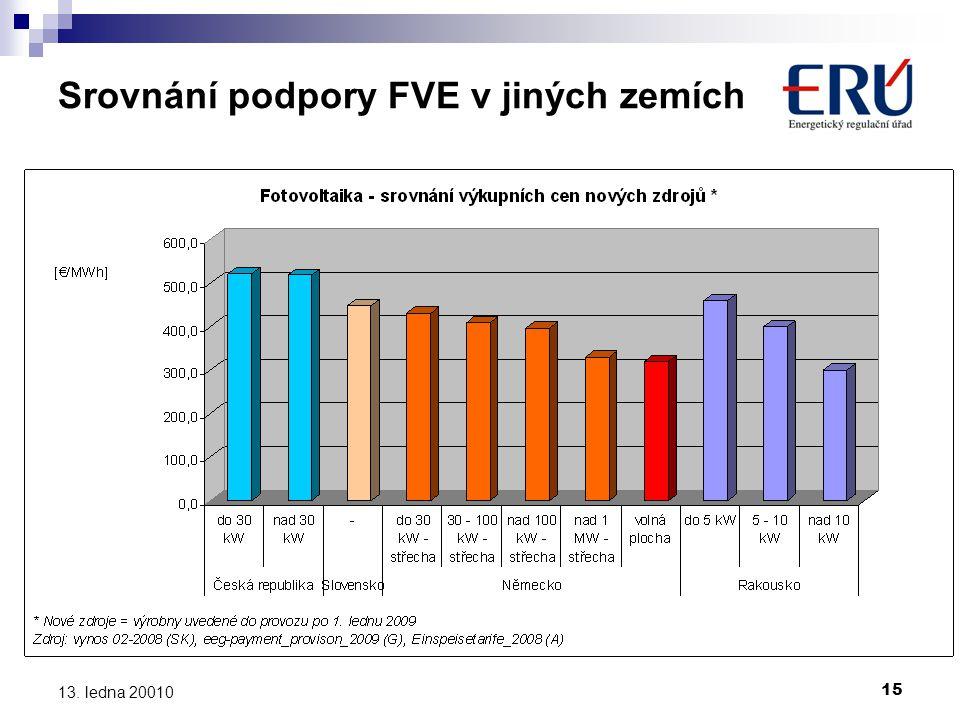 Srovnání podpory FVE v jiných zemích