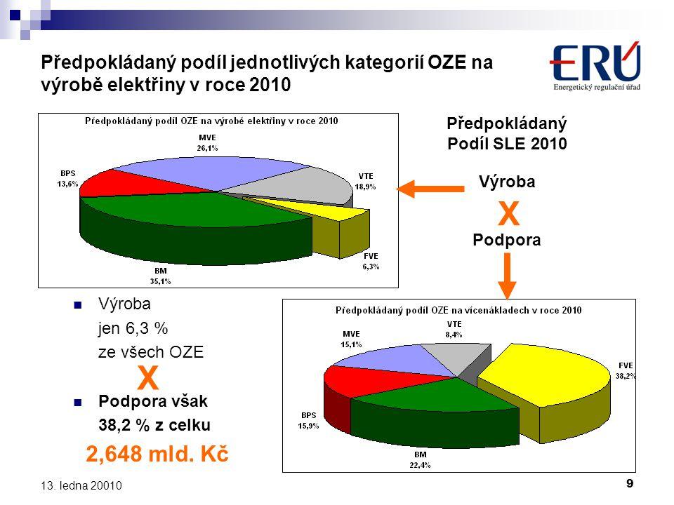 Předpokládaný Podíl SLE 2010