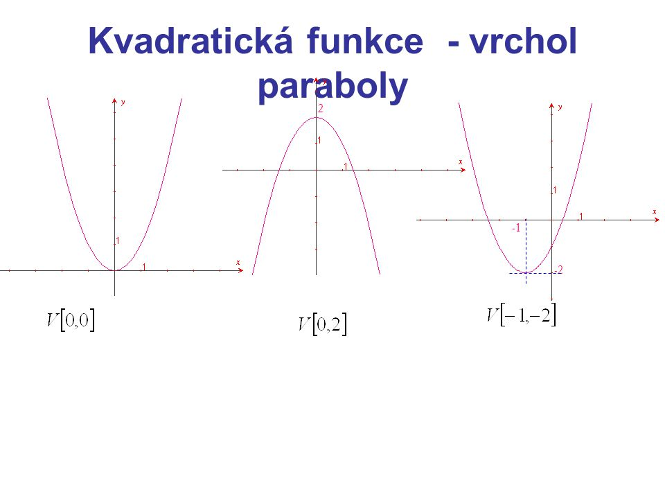 Kvadratická funkce - vrchol paraboly