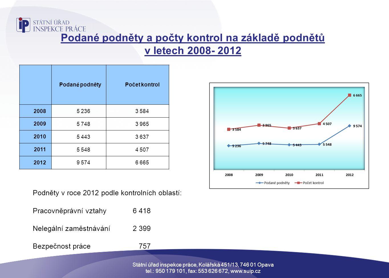 Podané podněty a počty kontrol na základě podnětů v letech 2008- 2012