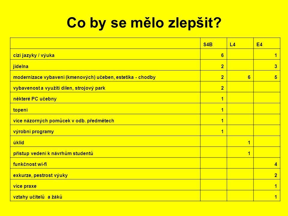 Co by se mělo zlepšit S4B L4 E4 cizí jazyky / výuka 6 1 jídelna 2 3