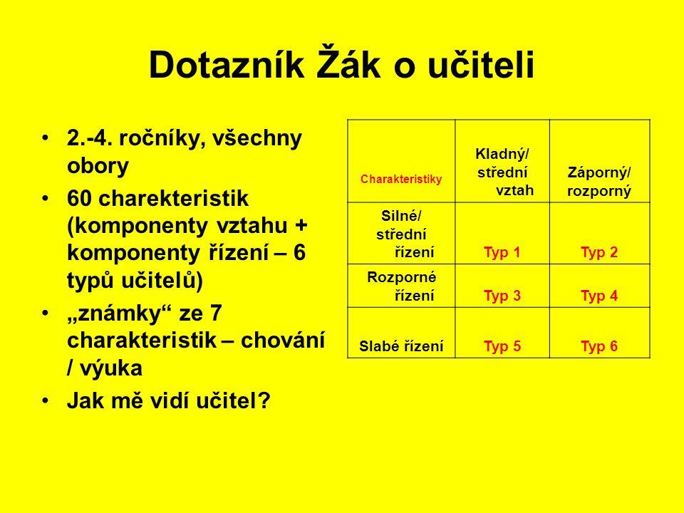 Dotazník Žák o učiteli 2.-4. ročníky, všechny obory