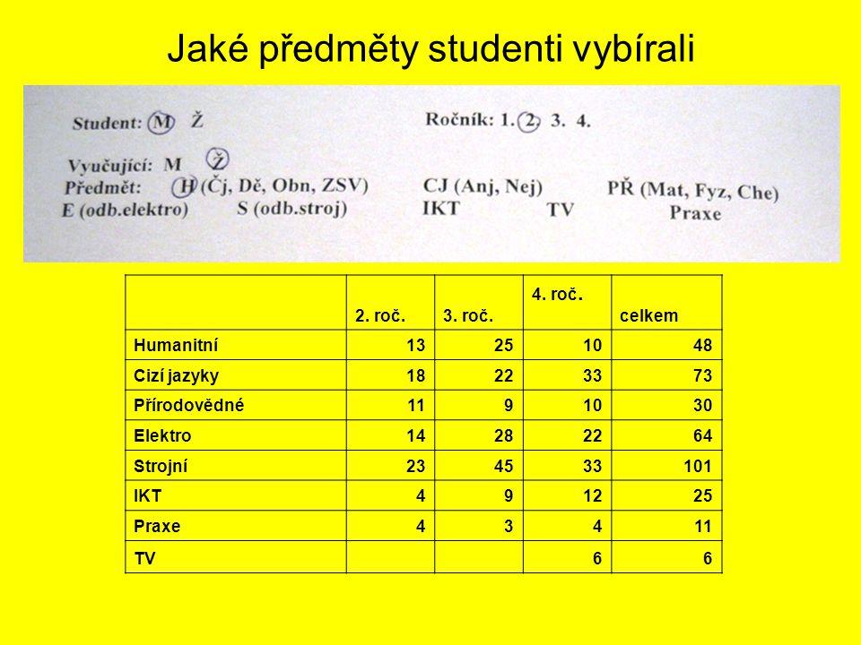 Jaké předměty studenti vybírali