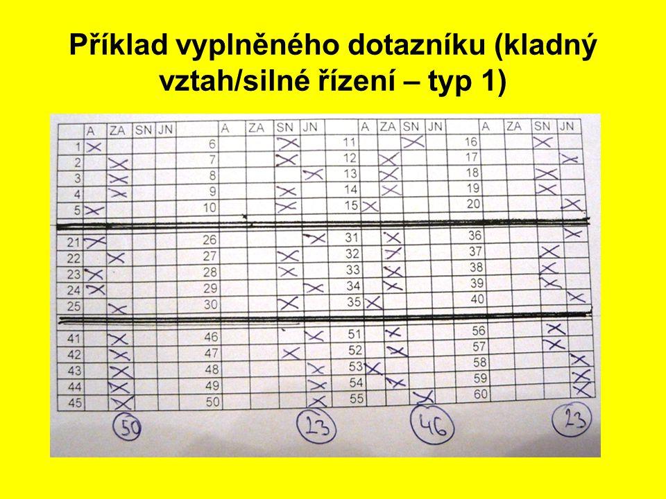 Příklad vyplněného dotazníku (kladný vztah/silné řízení – typ 1)