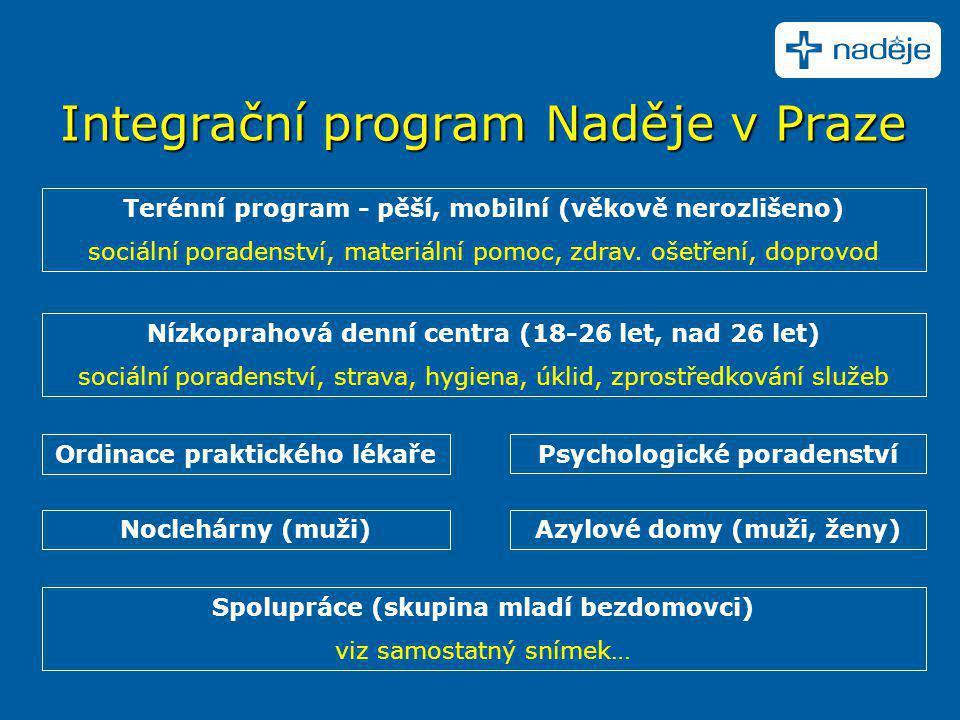 Integrační program Naděje v Praze