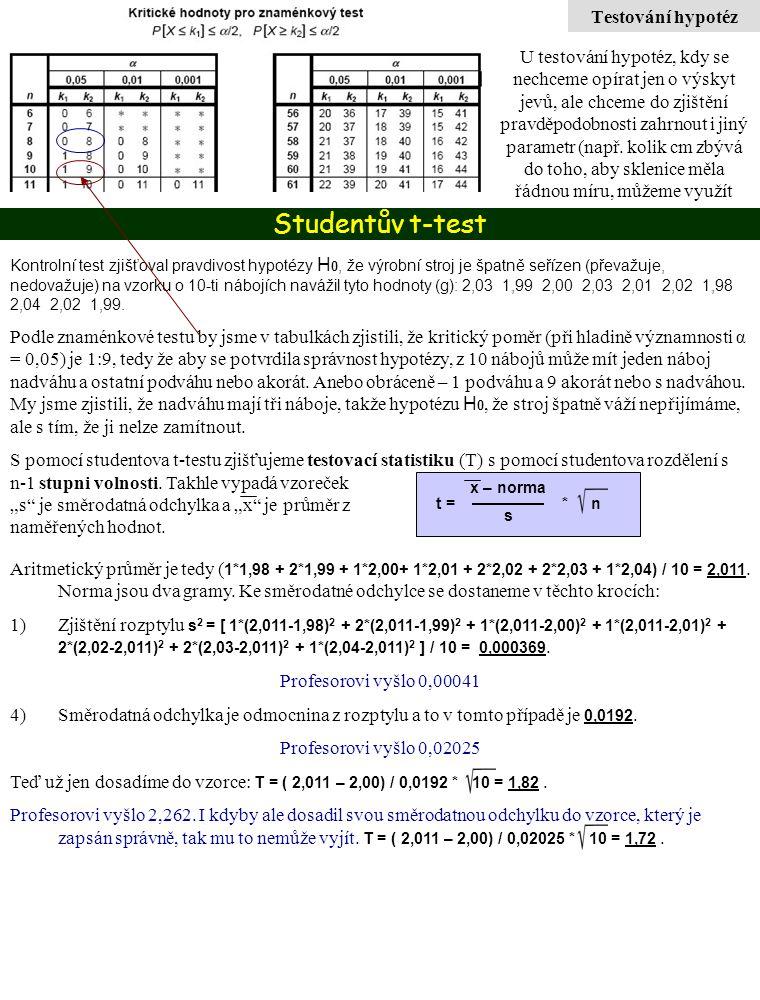 Studentův t-test Testování hypotéz