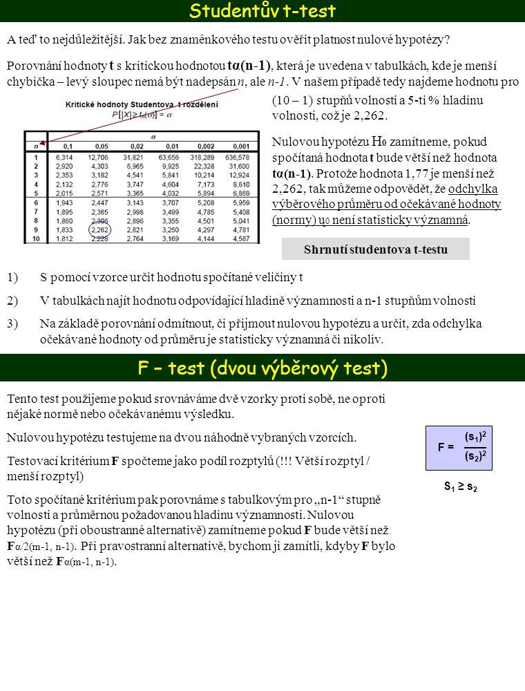 F – test (dvou výběrový test)