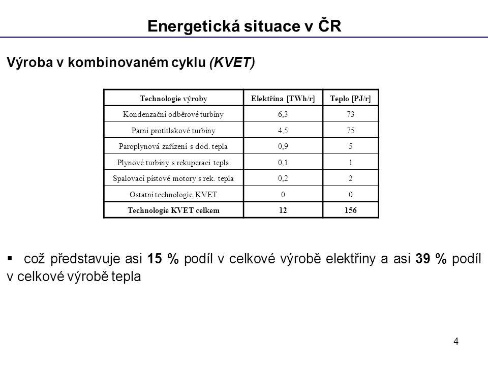 Energetická situace v ČR