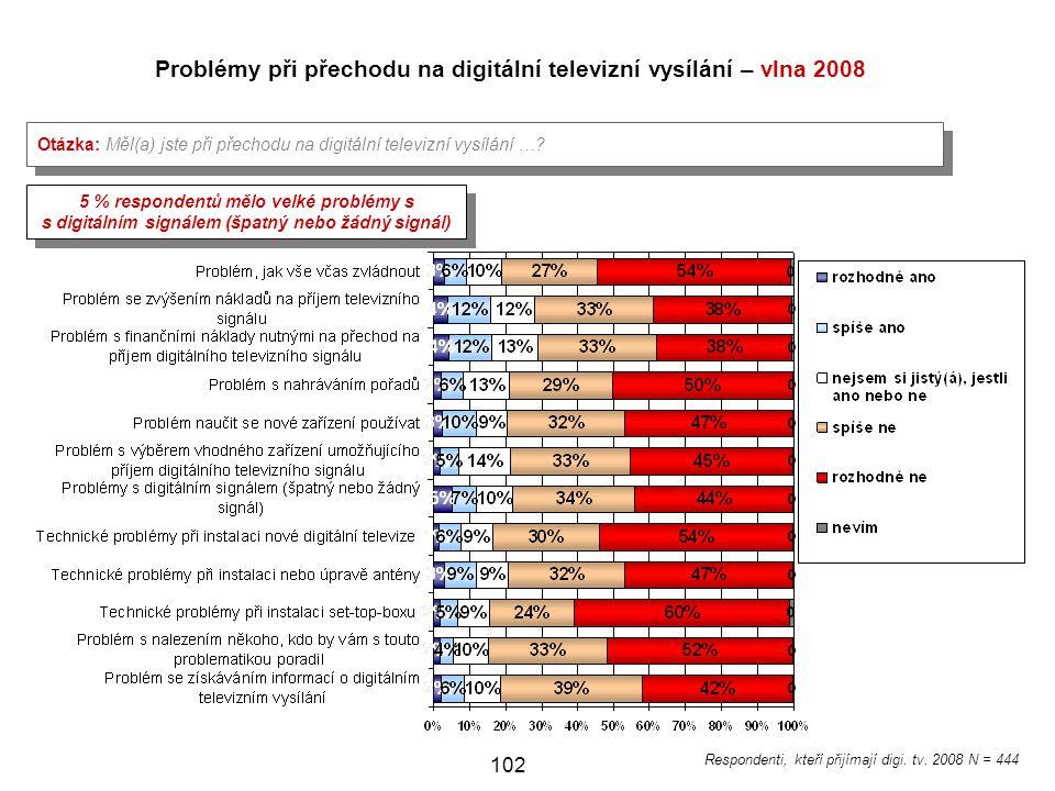 Problémy při přechodu na digitální televizní vysílání – vlna 2008