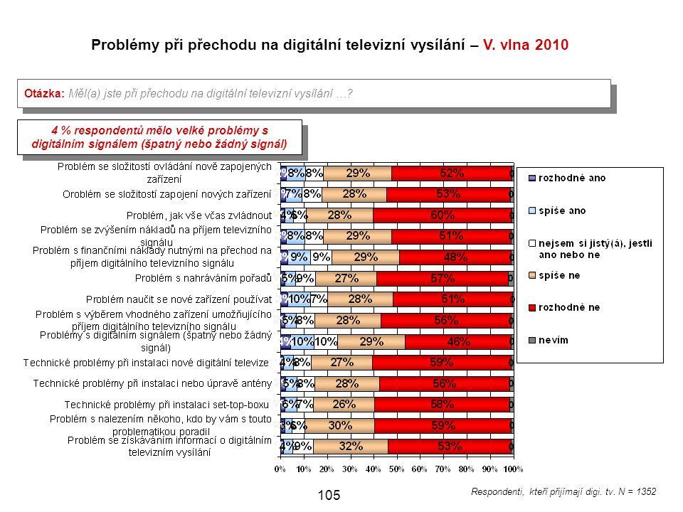 Problémy při přechodu na digitální televizní vysílání – V. vlna 2010