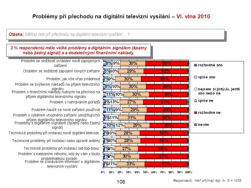 Problémy při přechodu na digitální televizní vysílání – VI. vlna 2010