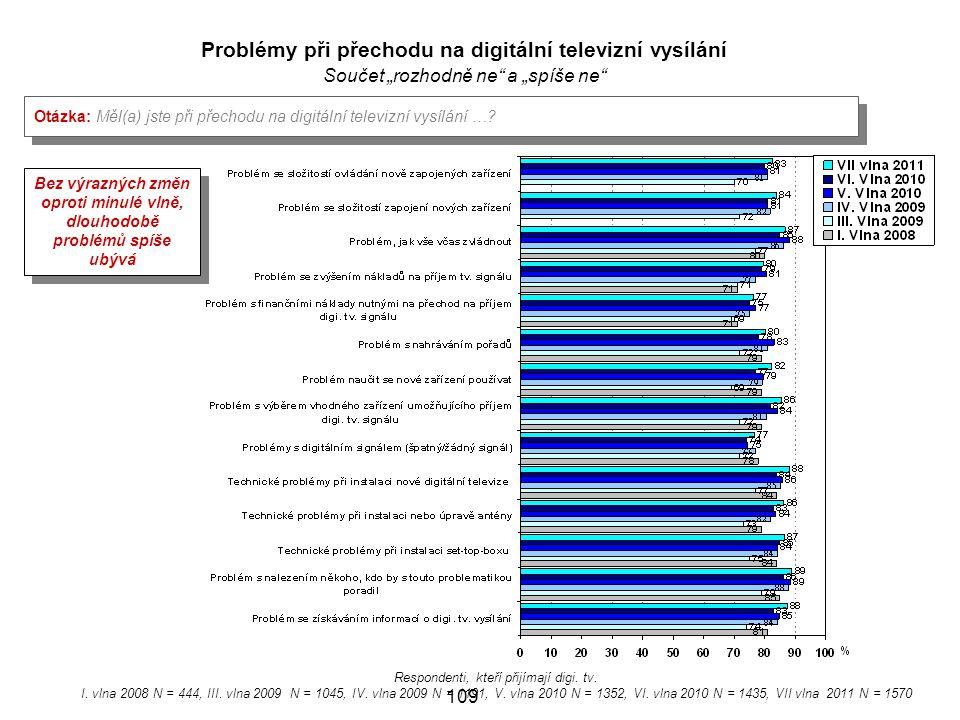 Problémy při přechodu na digitální televizní vysílání
