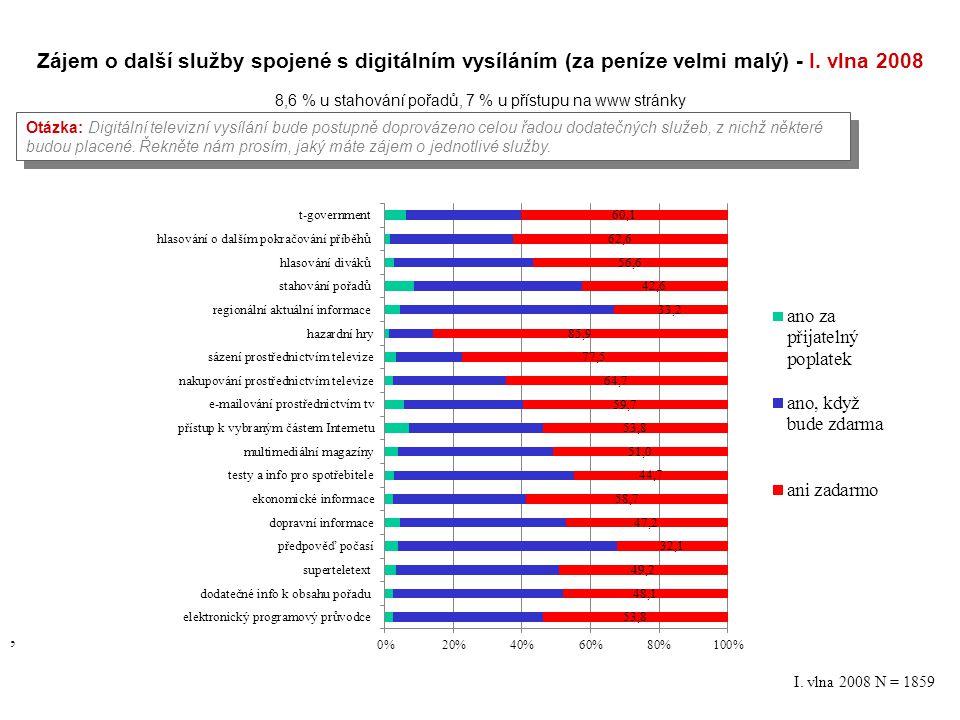 Zájem o další služby spojené s digitálním vysíláním (za peníze velmi malý) - I. vlna 2008 8,6 % u stahování pořadů, 7 % u přístupu na www stránky