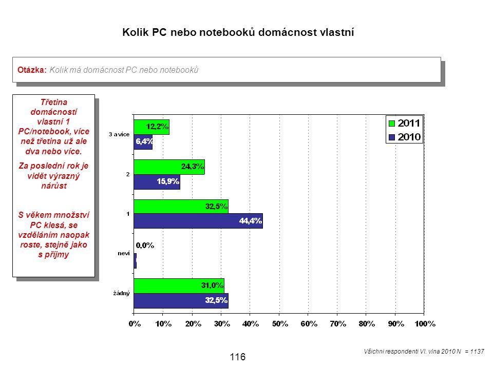 Kolik PC nebo notebooků domácnost vlastní