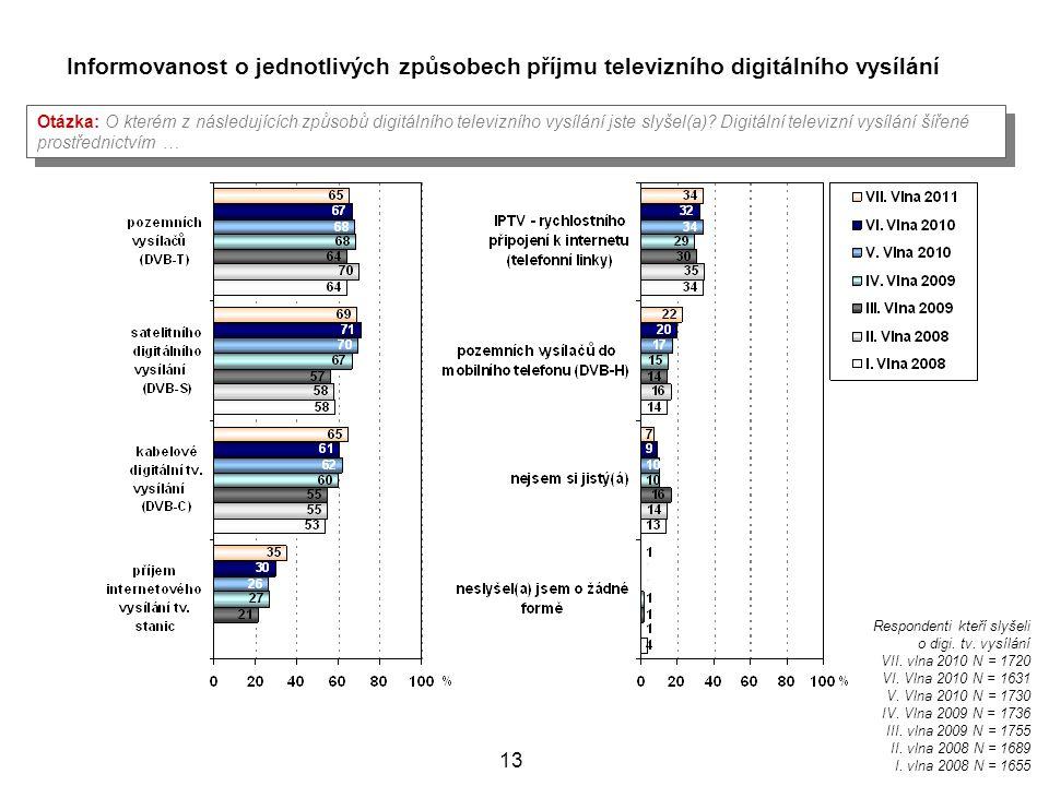 Informovanost o jednotlivých způsobech příjmu televizního digitálního vysílání