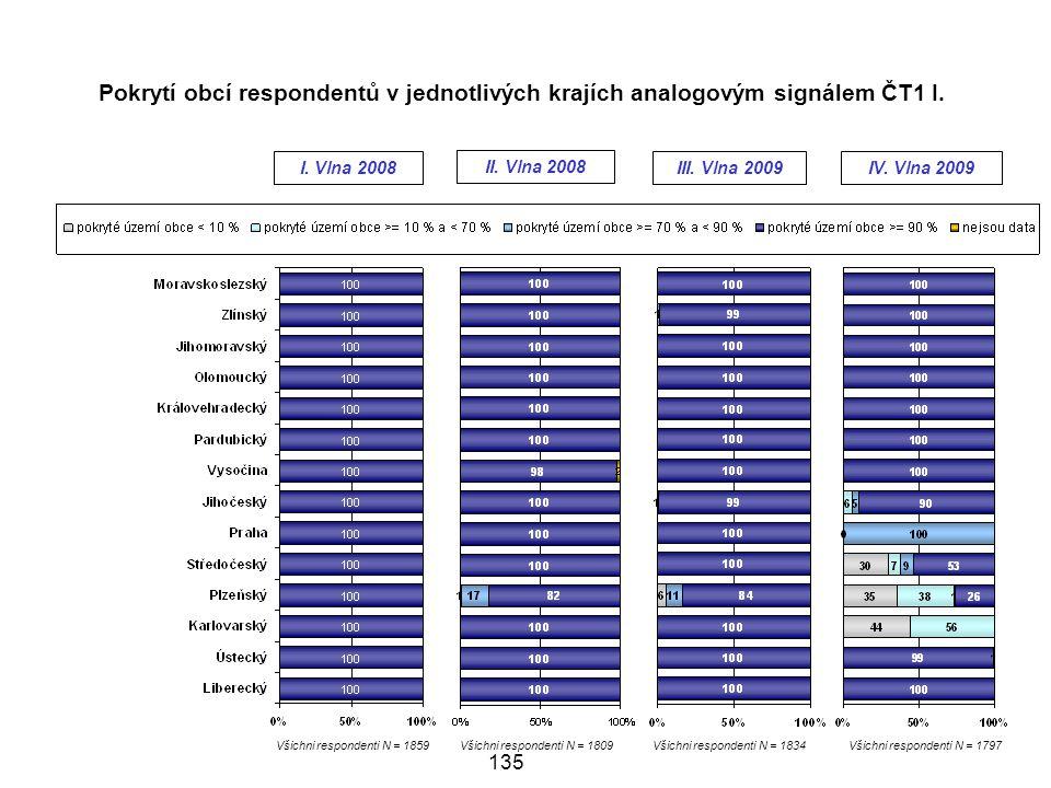 Pokrytí obcí respondentů v jednotlivých krajích analogovým signálem ČT1 I.
