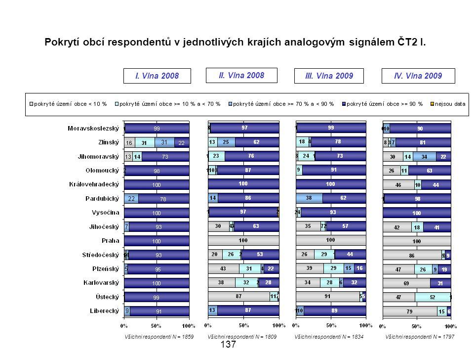 Pokrytí obcí respondentů v jednotlivých krajích analogovým signálem ČT2 I.