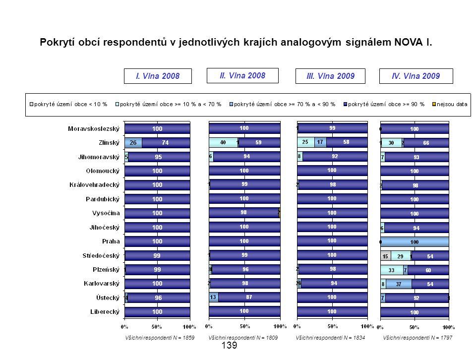Pokrytí obcí respondentů v jednotlivých krajích analogovým signálem NOVA I.