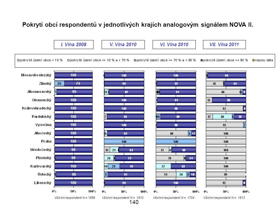 Pokrytí obcí respondentů v jednotlivých krajích analogovým signálem NOVA II.