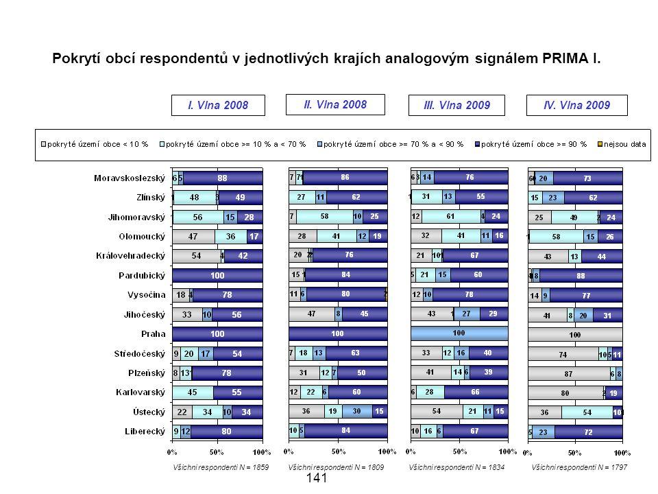 Pokrytí obcí respondentů v jednotlivých krajích analogovým signálem PRIMA I.