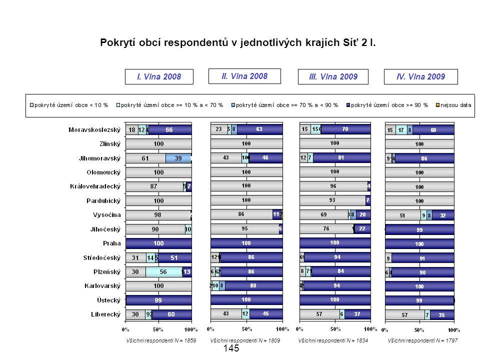 Pokrytí obcí respondentů v jednotlivých krajích Síť 2 I.