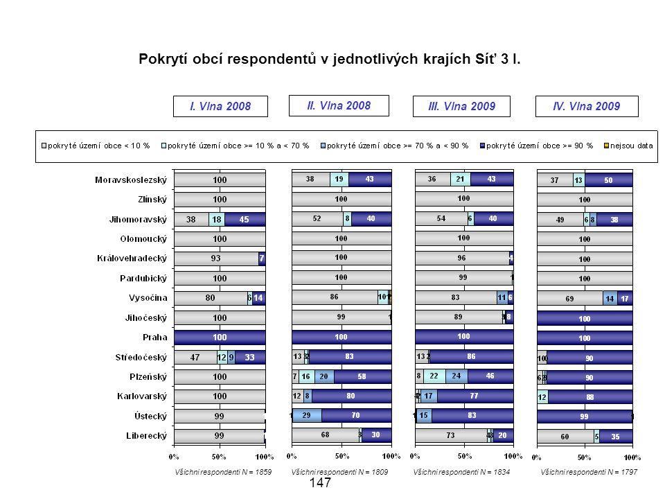 Pokrytí obcí respondentů v jednotlivých krajích Síť 3 I.