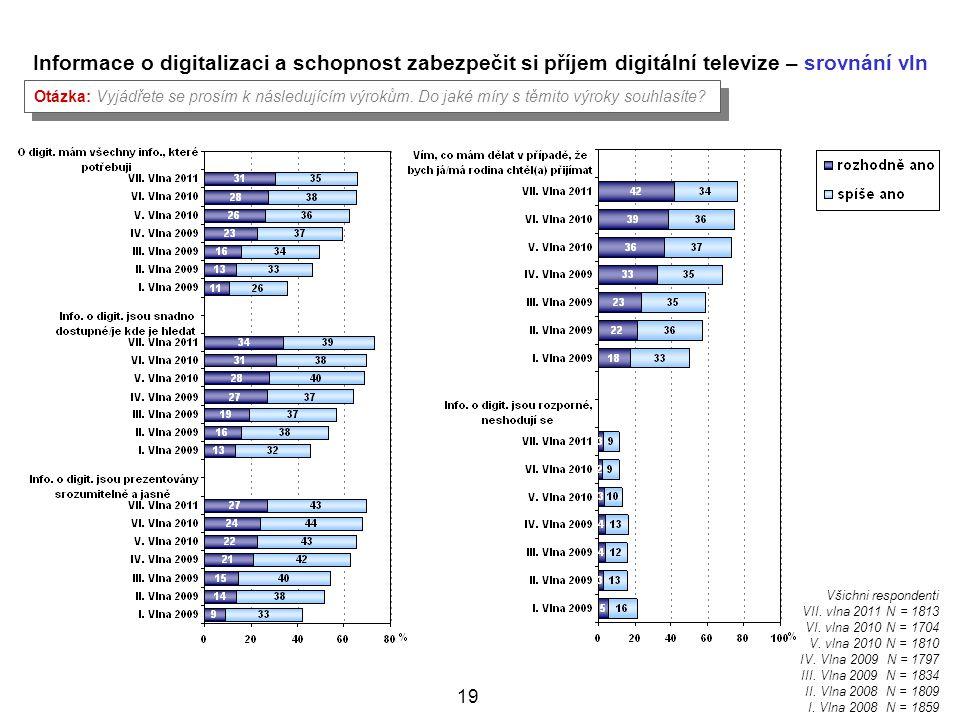 Informace o digitalizaci a schopnost zabezpečit si příjem digitální televize – srovnání vln