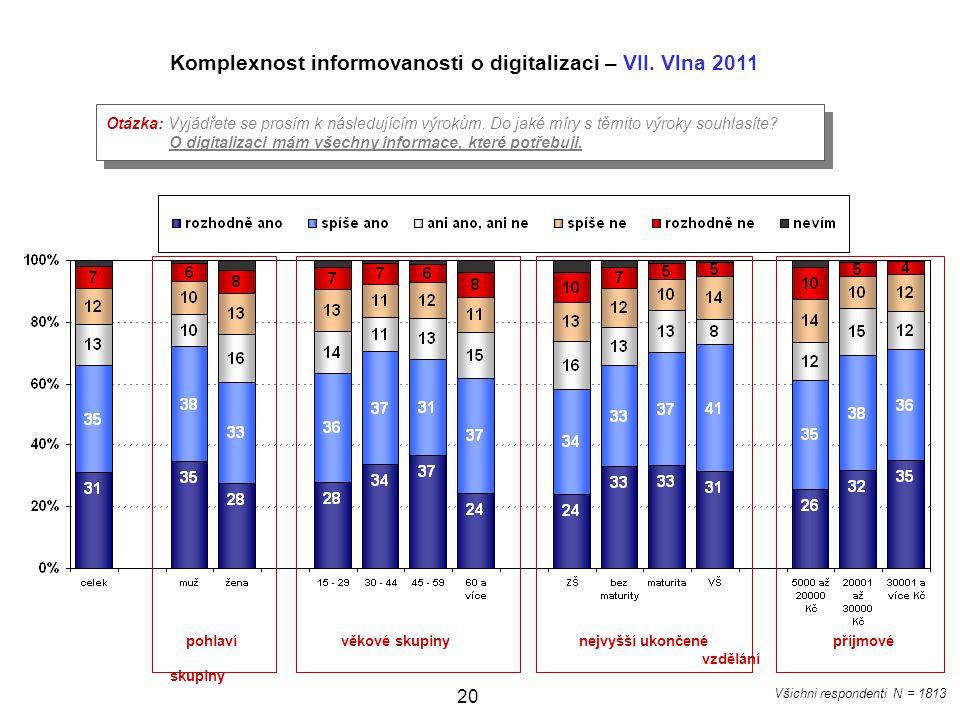 Komplexnost informovanosti o digitalizaci – VII. Vlna 2011