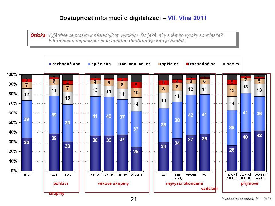 Dostupnost informací o digitalizaci – VII. Vlna 2011