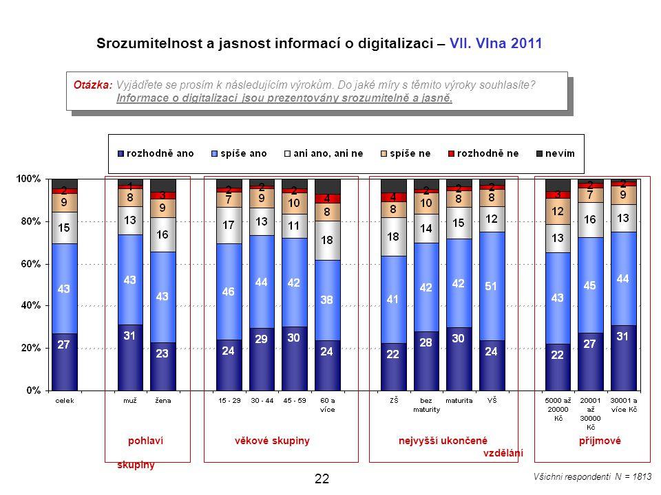 Srozumitelnost a jasnost informací o digitalizaci – VII. Vlna 2011