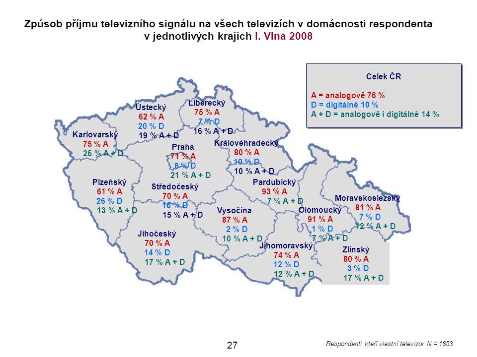 Způsob příjmu televizního signálu na všech televizích v domácnosti respondenta v jednotlivých krajích I. Vlna 2008