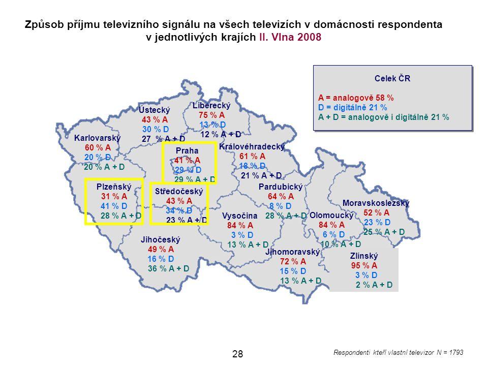 Způsob příjmu televizního signálu na všech televizích v domácnosti respondenta v jednotlivých krajích II. Vlna 2008
