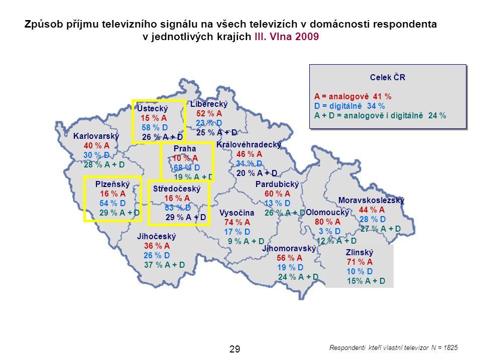 Způsob příjmu televizního signálu na všech televizích v domácnosti respondenta v jednotlivých krajích III. Vlna 2009