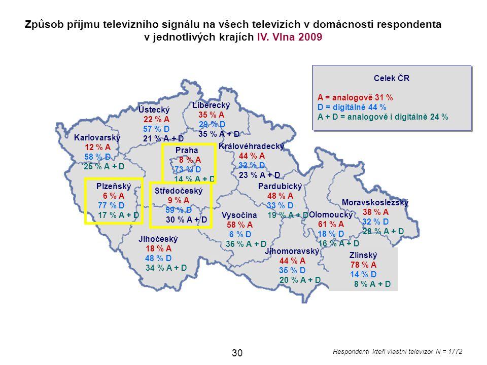 Způsob příjmu televizního signálu na všech televizích v domácnosti respondenta v jednotlivých krajích IV. Vlna 2009