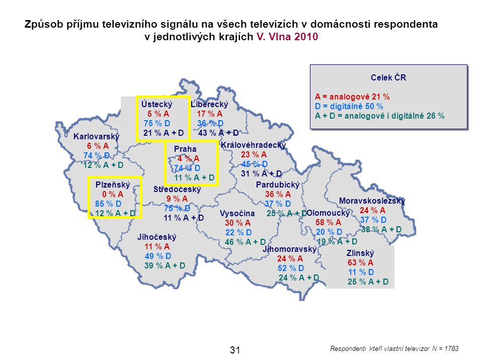 Způsob příjmu televizního signálu na všech televizích v domácnosti respondenta v jednotlivých krajích V. Vlna 2010