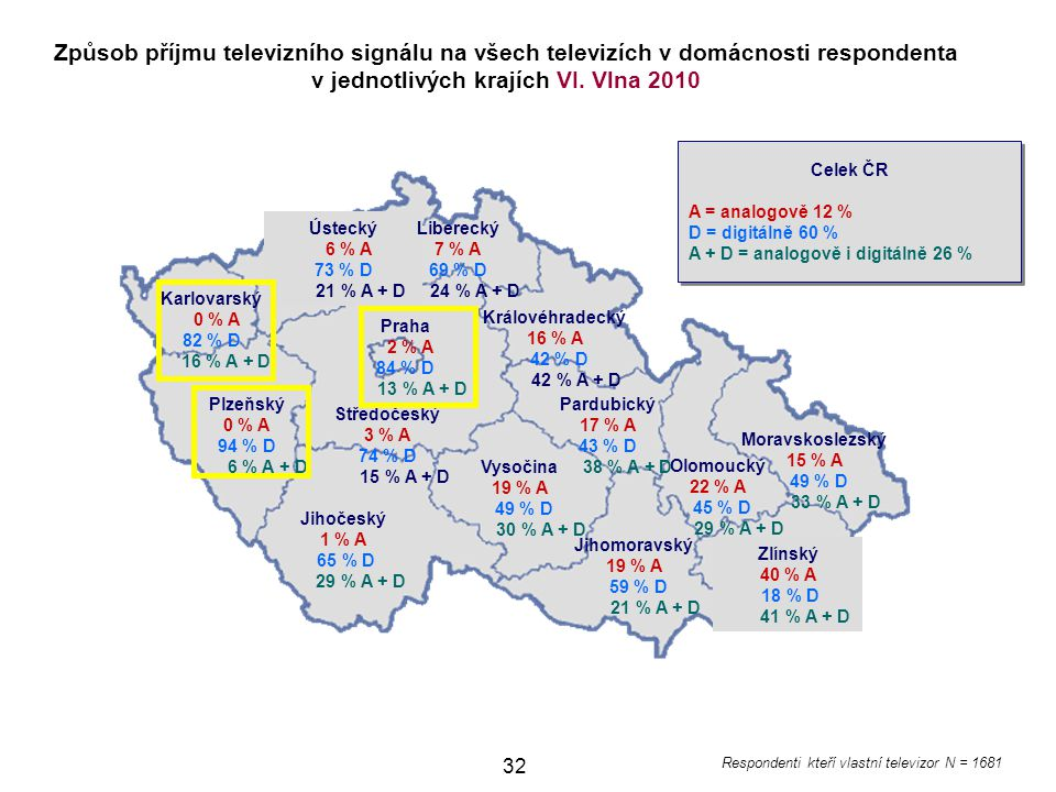 Způsob příjmu televizního signálu na všech televizích v domácnosti respondenta v jednotlivých krajích VI. Vlna 2010