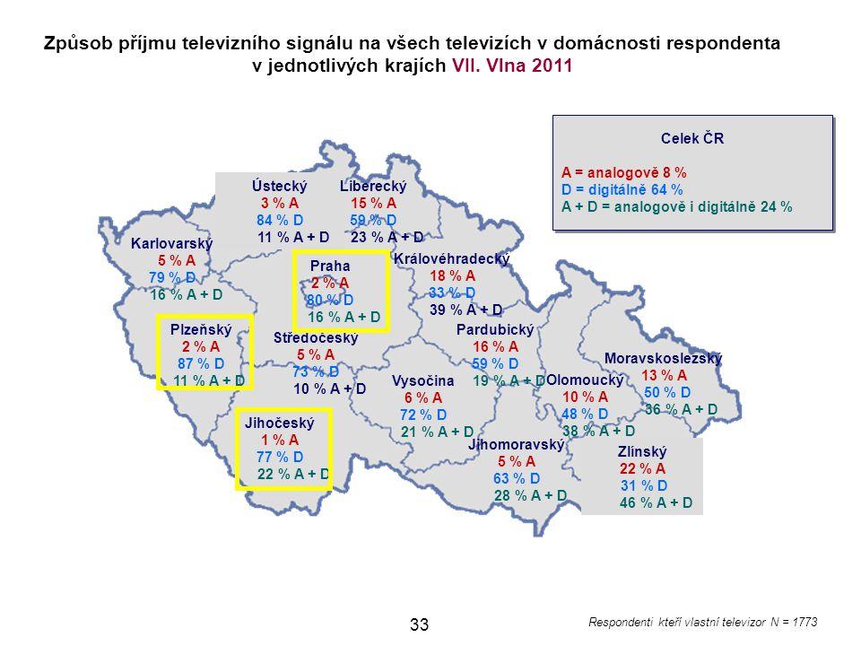 Způsob příjmu televizního signálu na všech televizích v domácnosti respondenta v jednotlivých krajích VII. Vlna 2011