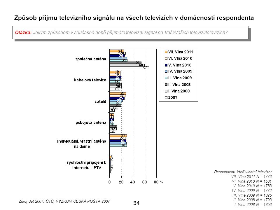 Zdroj dat 2007: ČTÚ, VÝZKUM ČESKÁ POŠTA 2007