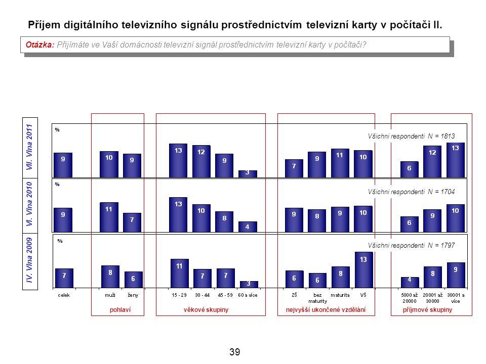 Příjem digitálního televizního signálu prostřednictvím televizní karty v počítači II.