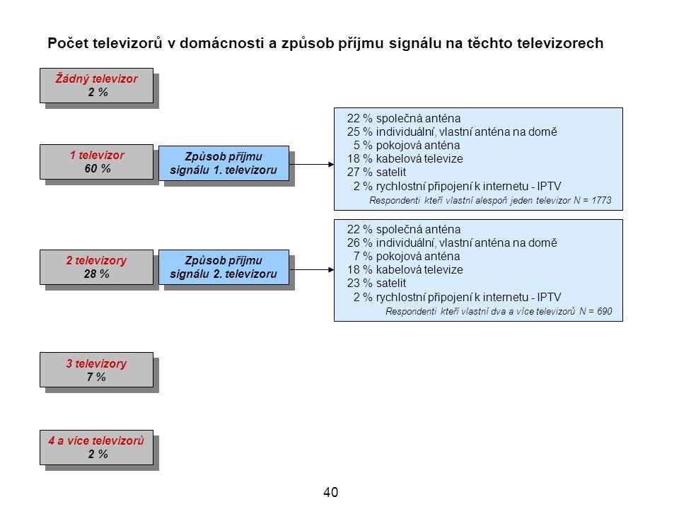 Počet televizorů v domácnosti a způsob příjmu signálu na těchto televizorech