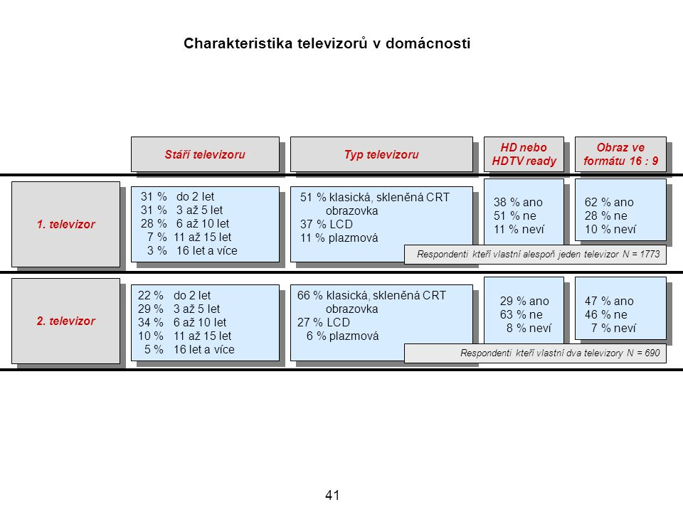 Charakteristika televizorů v domácnosti