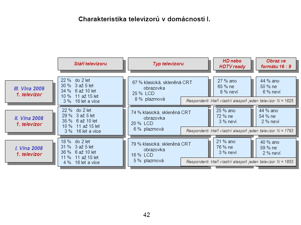 Charakteristika televizorů v domácnosti I.