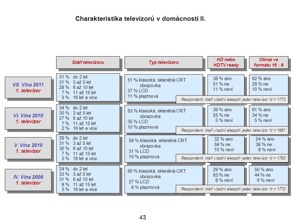 Charakteristika televizorů v domácnosti II.