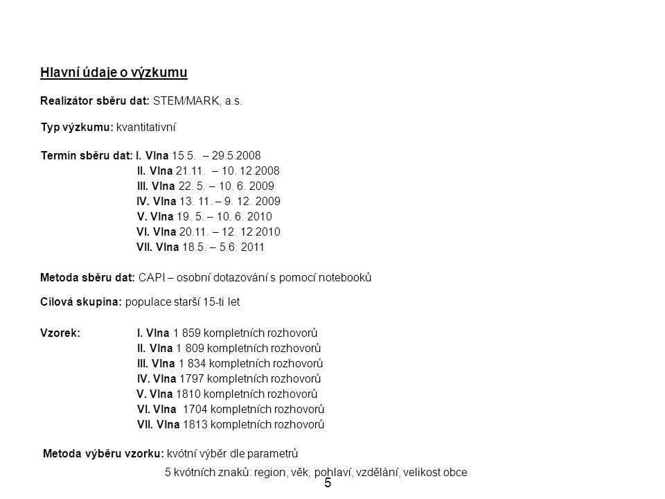 Hlavní údaje o výzkumu 5 Realizátor sběru dat: STEM/MARK, a.s.