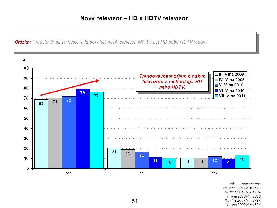 Nový televizor – HD a HDTV televizor