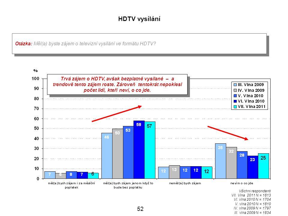 HDTV vysílání Otázka: Měl(a) byste zájem o televizní vysílání ve formátu HDTV